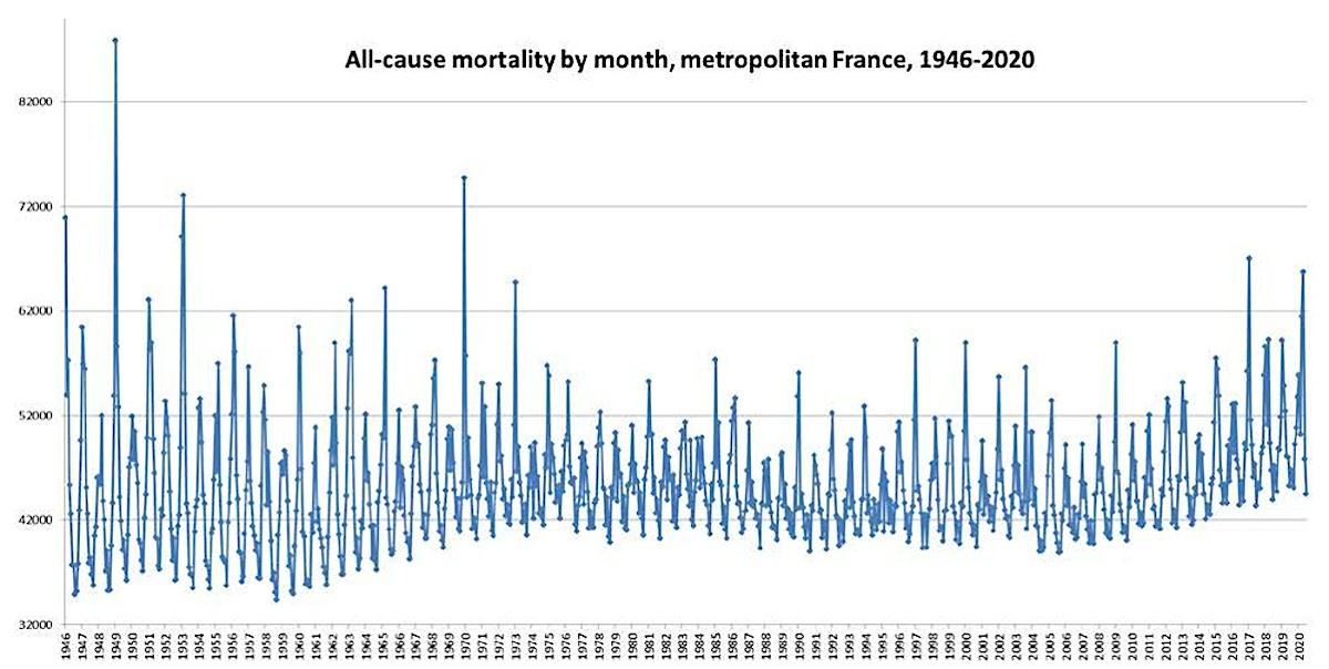 Toutes les causes de mortalité par mois, en France métropolitaine, de 1946 à 2020.