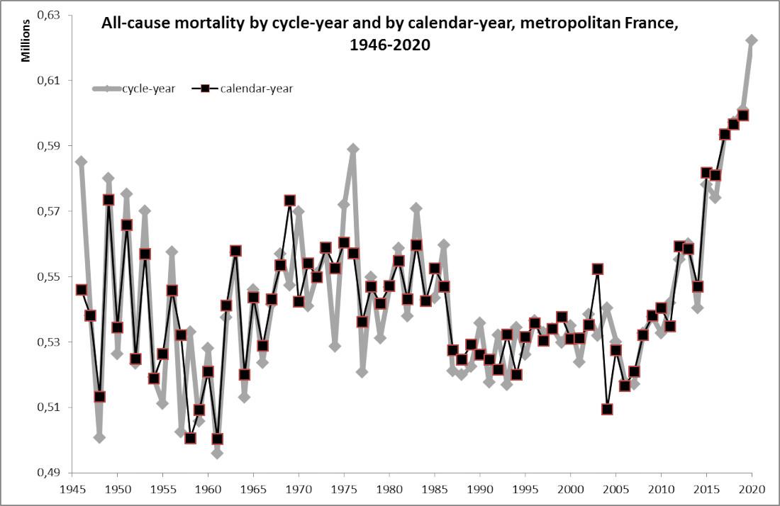 Mortalité toutes causes confondues par année de cycle et par année civile en France métropolitaine de 1946 à 2020.