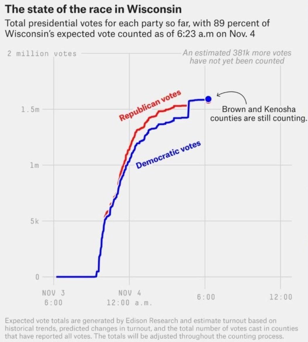 Fraude, entres autres, dans le Wisconsin.