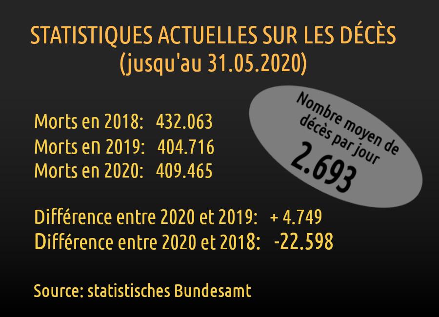 Statistiques Deces 2018 2020 Allemangne