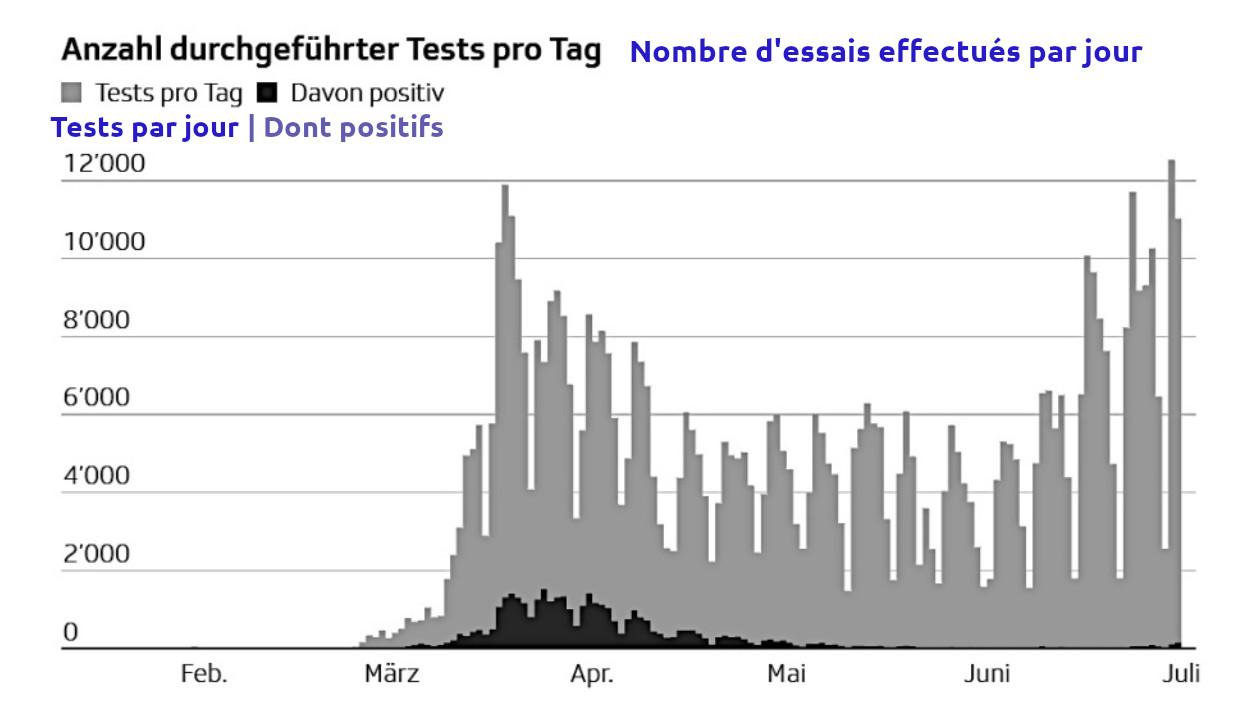 Nombre de Tests Suisse