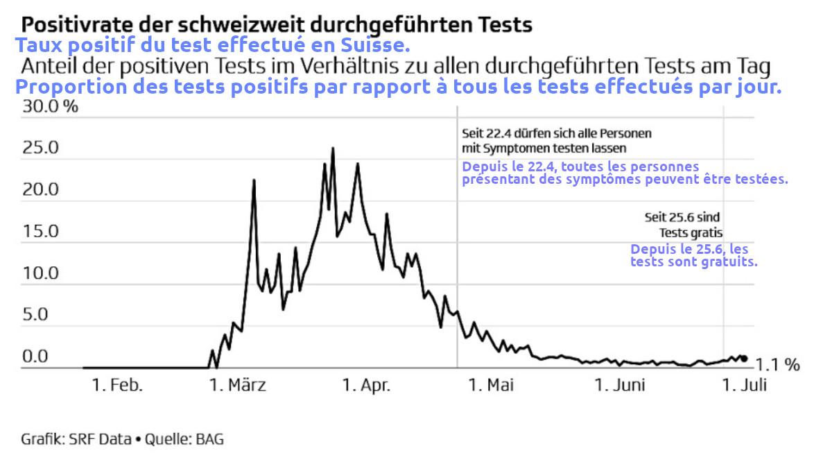 Tests positifs Suisse